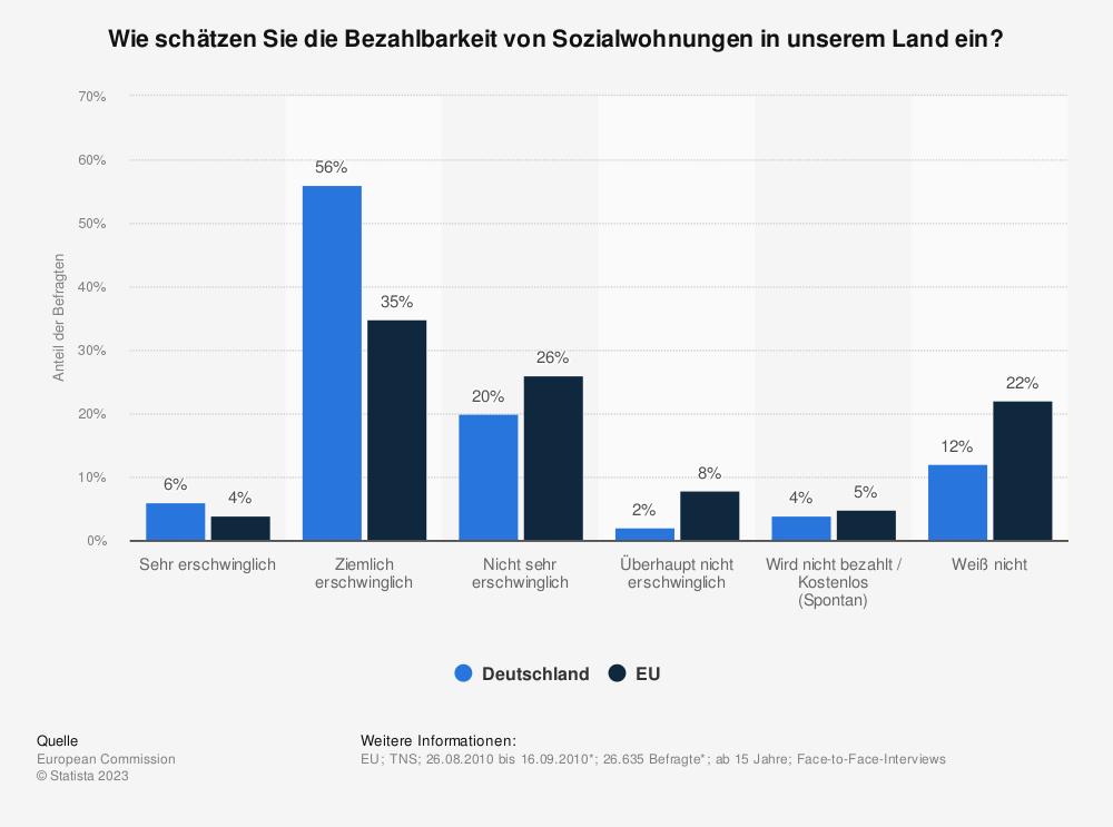 Statistik: Wie schätzen Sie die Bezahlbarkeit von Sozialwohnungen in unserem Land ein? | Statista