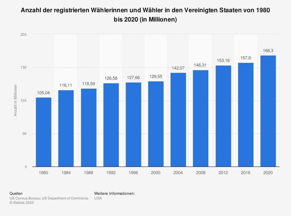 Statistik: Anzahl der registrierten WählerInnen in den Vereinigten Staaten von 1980 bis 2016 (in Millionen) | Statista