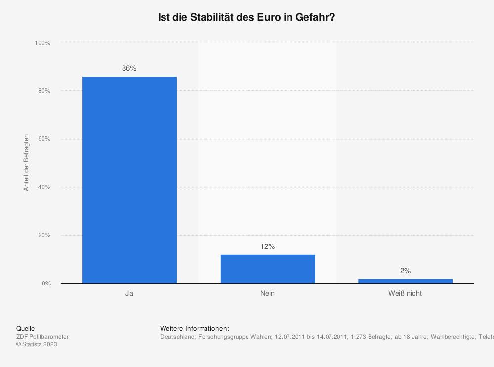 Statistik: Ist die Stabilität des Euro in Gefahr? | Statista