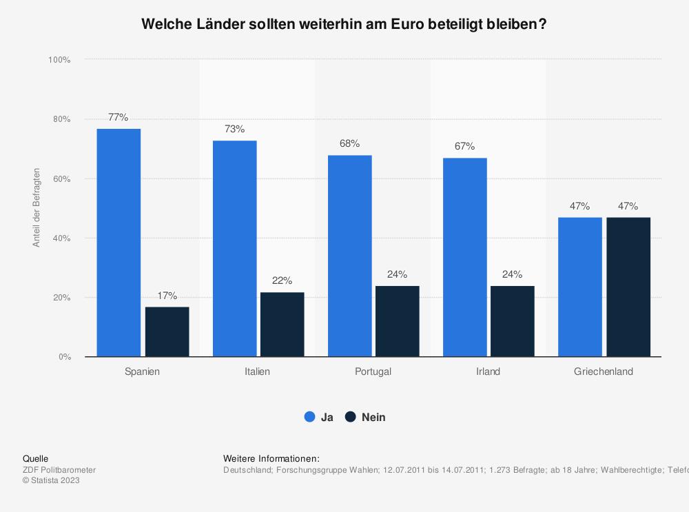 Statistik: Welche Länder sollten weiterhin am Euro beteiligt bleiben? | Statista