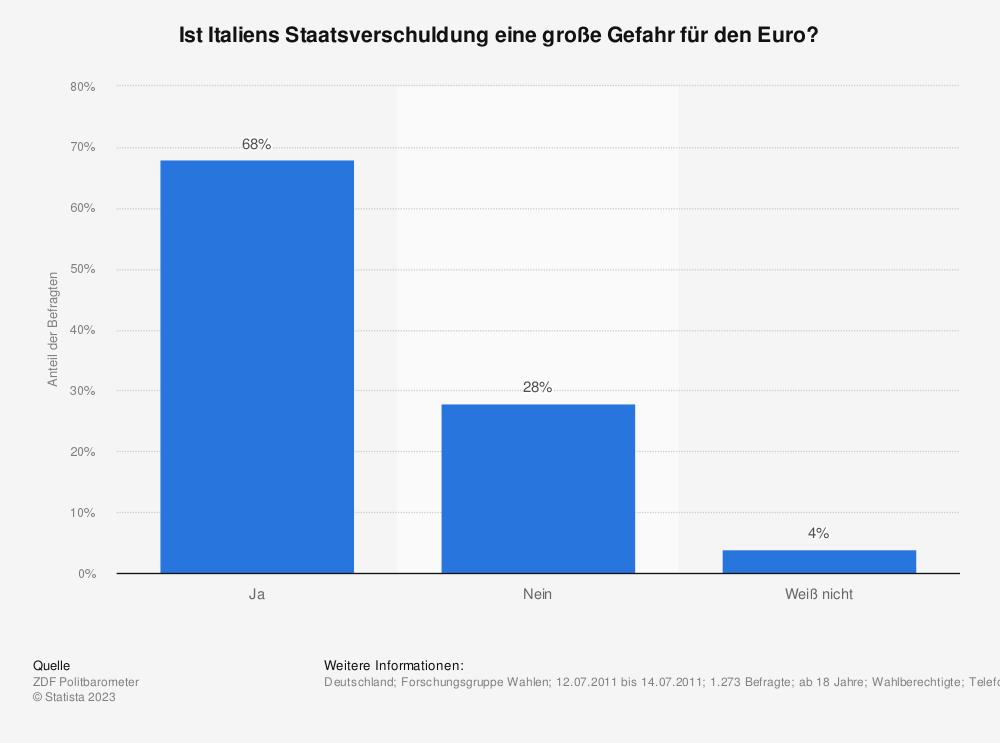 Statistik: Ist Italiens Staatsverschuldung eine große Gefahr für den Euro? | Statista