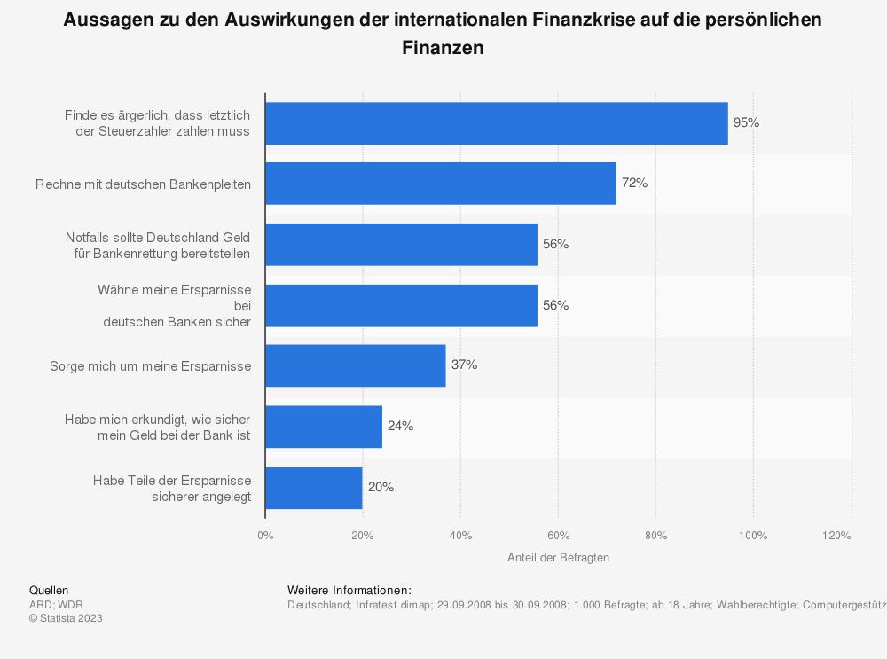 Statistik: Aussagen zu den Auswirkungen der internationalen Finanzkrise auf die persönlichen Finanzen | Statista