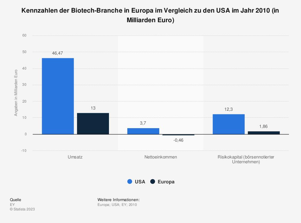 Statistik: Kennzahlen der Biotech-Branche in Europa im Vergleich zu den USA im Jahr 2010 (in Milliarden Euro) | Statista