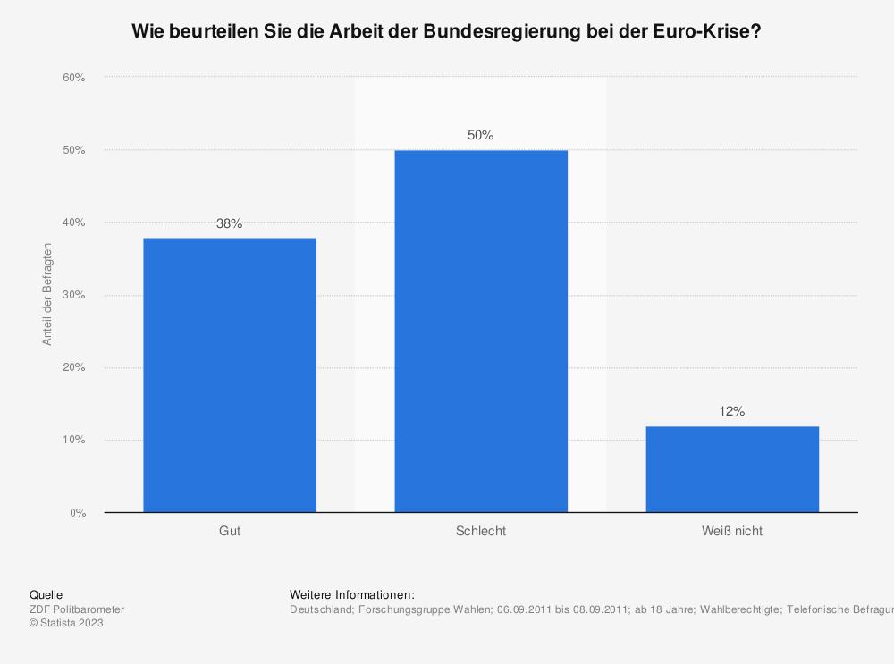 Statistik: Wie beurteilen Sie die Arbeit der Bundesregierung bei der Euro-Krise? | Statista