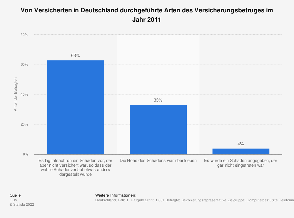 Statistik: Von Versicherten in Deutschland durchgeführte Arten des Versicherungsbetruges im Jahr 2011 | Statista