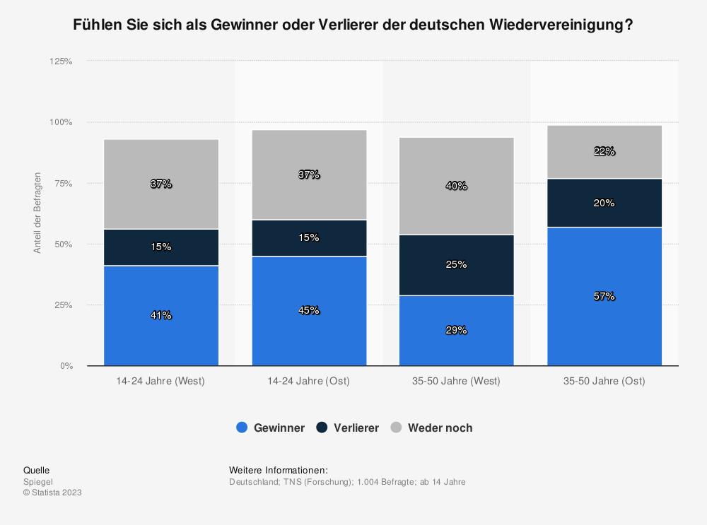 Statistik: Fühlen Sie sich als Gewinner oder Verlierer der deutschen Wiedervereinigung? | Statista