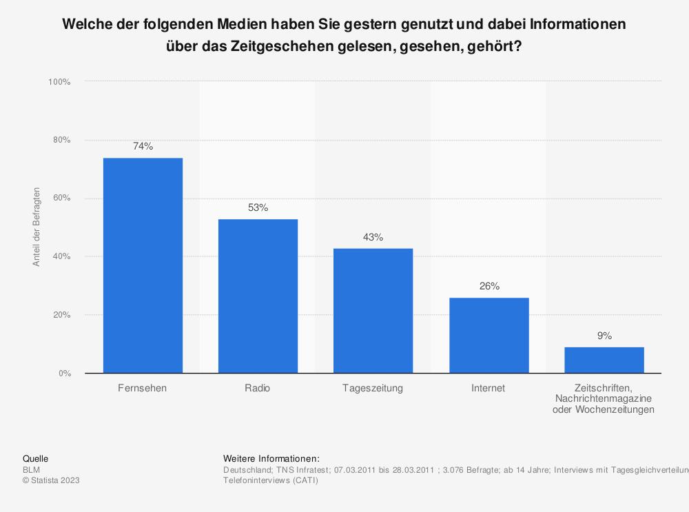 Statistik: Welche der folgenden Medien haben Sie gestern genutzt und dabei Informationen über das Zeitgeschehen gelesen, gesehen, gehört? | Statista