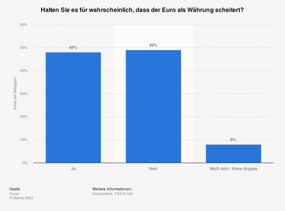 Statistik: Halten Sie es für wahrscheinlich, dass der Euro als Währung scheitert? | Statista