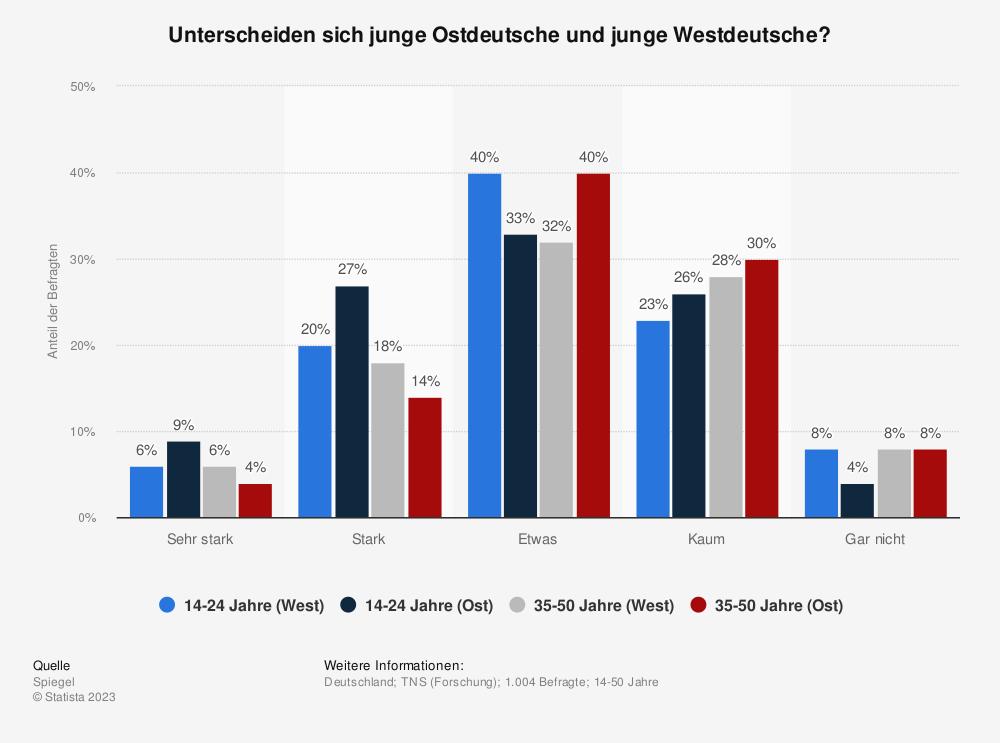 Statistik: Unterscheiden sich junge Ostdeutsche und junge Westdeutsche? | Statista