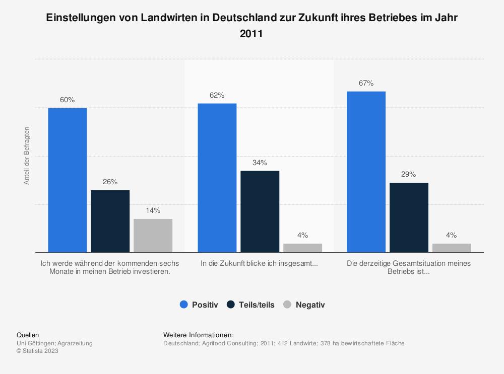 Statistik: Einstellungen von Landwirten in Deutschland zur Zukunft ihres Betriebes im Jahr 2011 | Statista