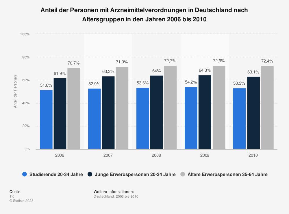 Statistik: Anteil der Personen mit Arzneimittelverordnungen in Deutschland nach Altersgruppen in den Jahren 2006 bis 2010 | Statista