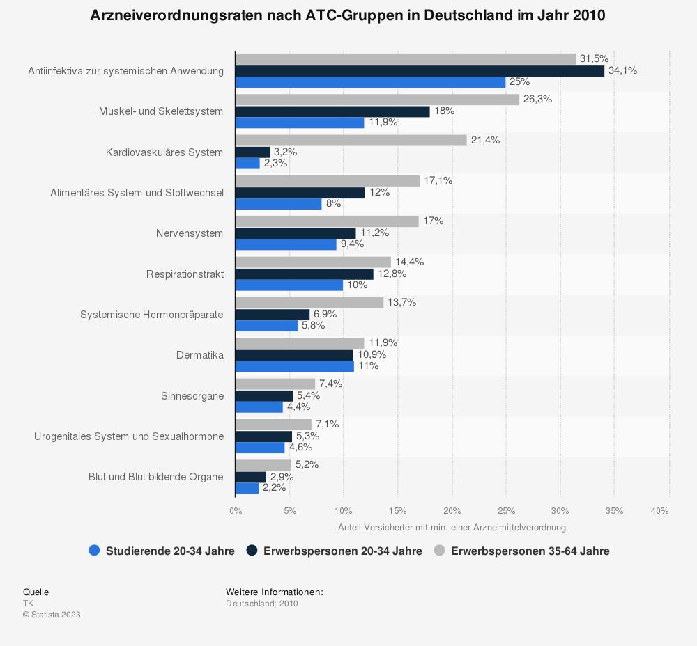 Statistik: Arzneiverordnungsraten nach ATC-Gruppen in Deutschland im Jahr 2010 | Statista