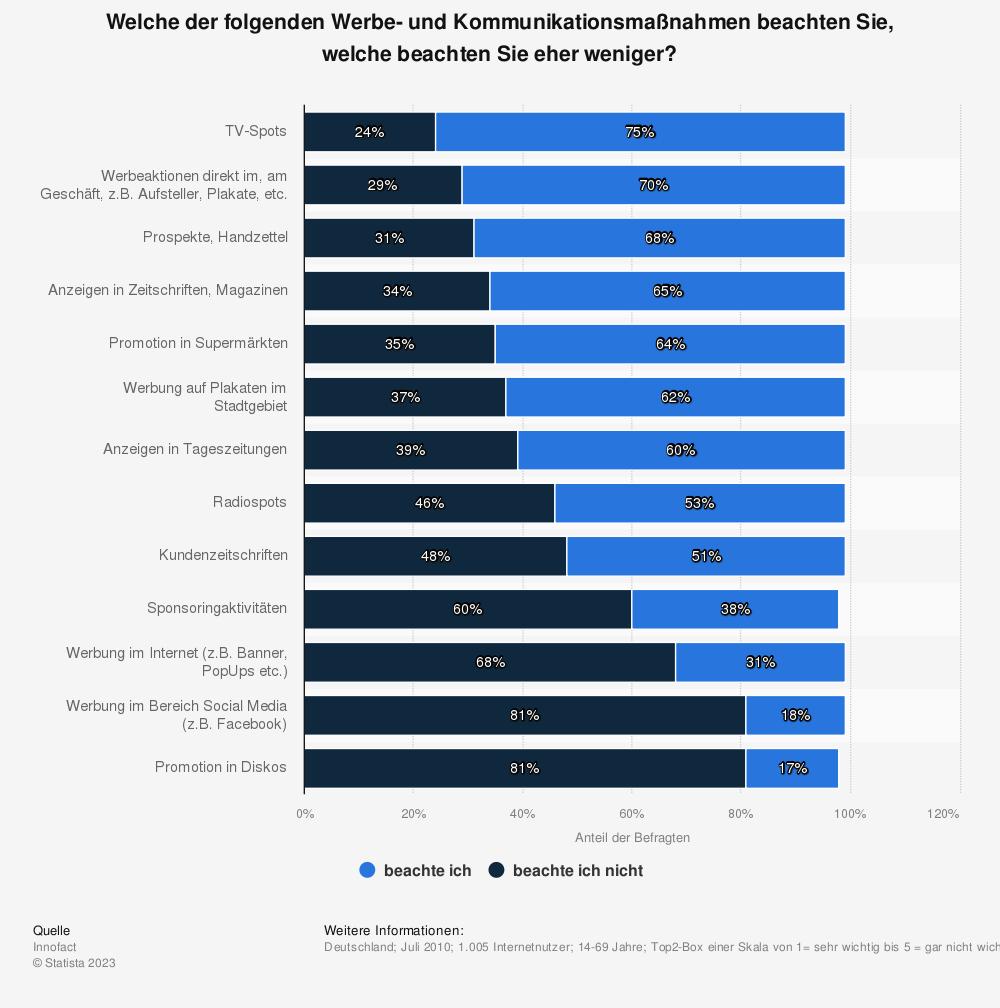 Statistik: Welche der folgenden Werbe- und Kommunikationsmaßnahmen beachten Sie, welche beachten Sie eher weniger? | Statista