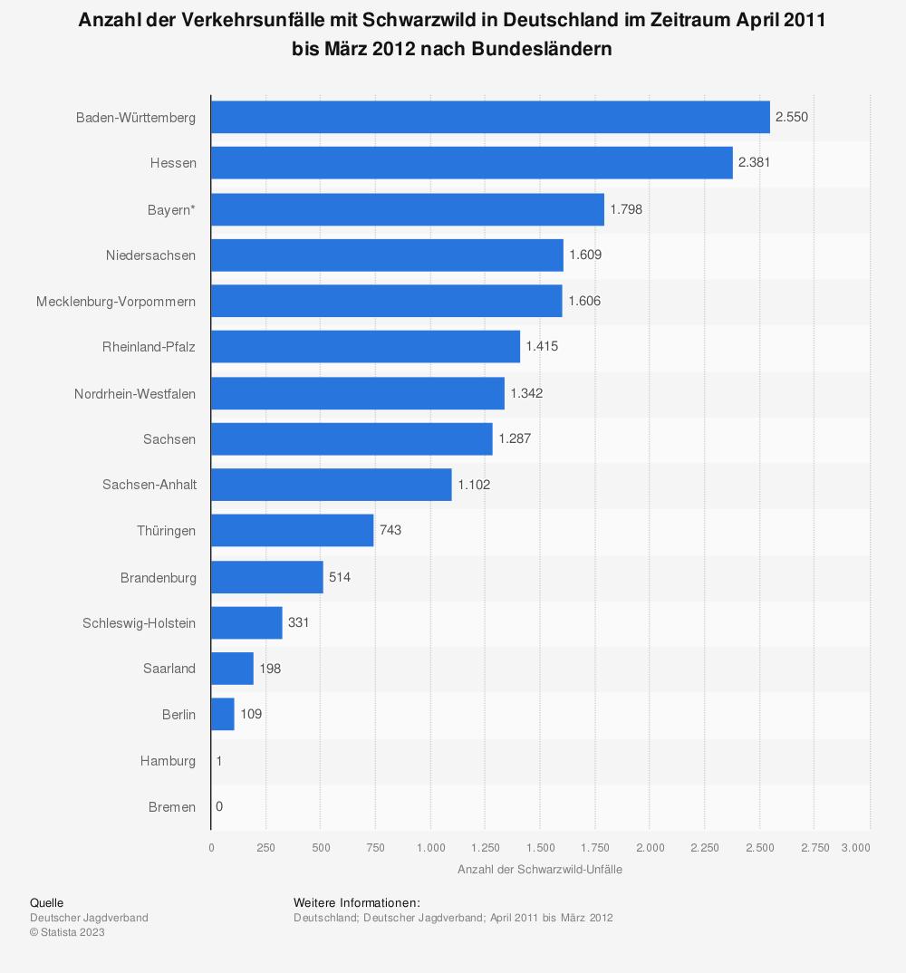 Statistik: Anzahl der Verkehrsunfälle mit Schwarzwild in Deutschland im Zeitraum April 2011 bis März 2012 nach Bundesländern | Statista