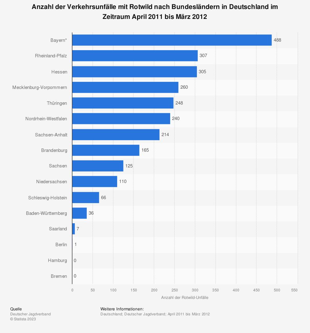 Statistik: Anzahl der Verkehrsunfälle mit Rotwild nach Bundesländern in Deutschland im Zeitraum April 2011 bis März 2012 | Statista