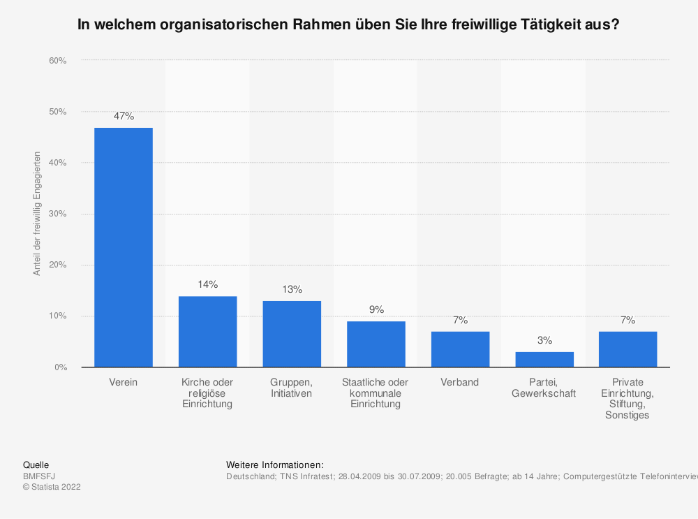 Statistik: In welchem organisatorischen Rahmen üben Sie Ihre freiwillige Tätigkeit aus? | Statista