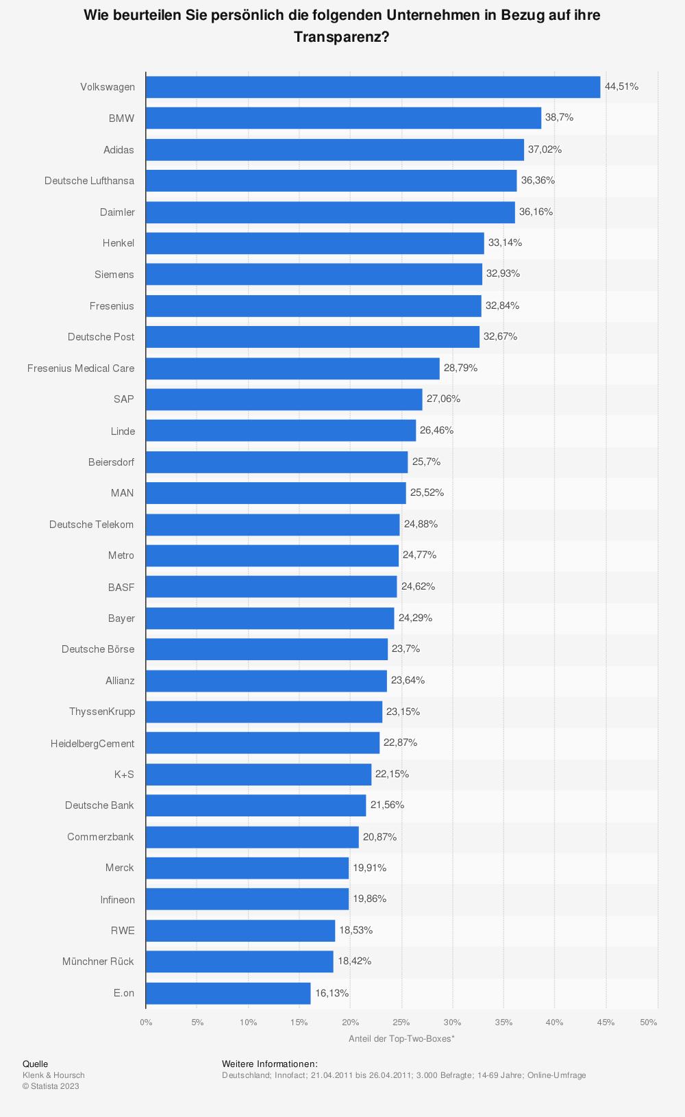 Statistik: Wie beurteilen Sie persönlich die folgenden Unternehmen in Bezug auf ihre Transparenz? | Statista