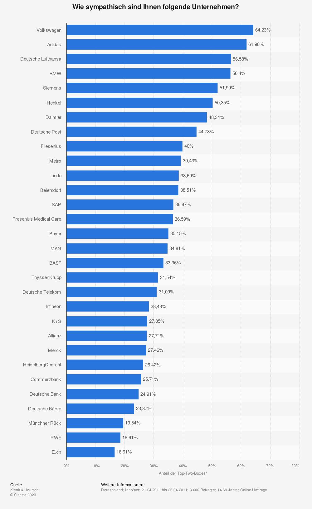 Statistik: Wie sympathisch sind Ihnen folgende Unternehmen? | Statista