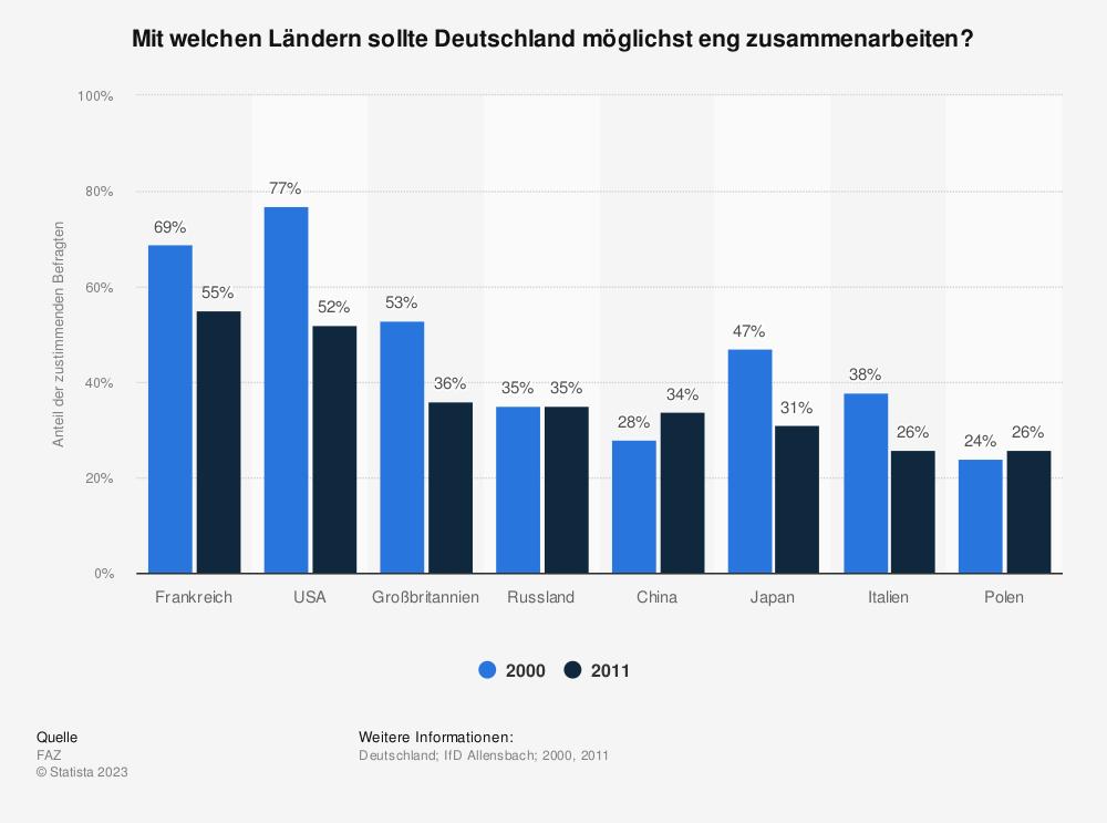 Statistik: Mit welchen Ländern sollte Deutschland möglichst eng zusammenarbeiten? | Statista