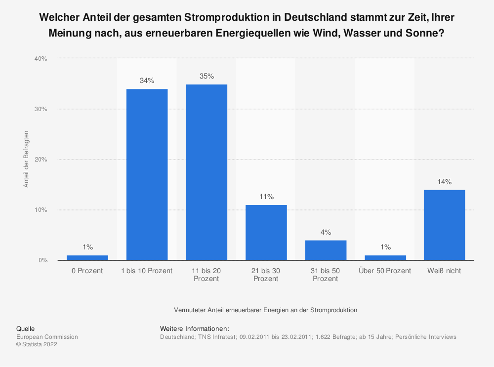 Statistik: Welcher Anteil der gesamten Stromproduktion in Deutschland stammt zur Zeit, Ihrer Meinung nach, aus erneuerbaren Energiequellen wie Wind, Wasser und Sonne? | Statista