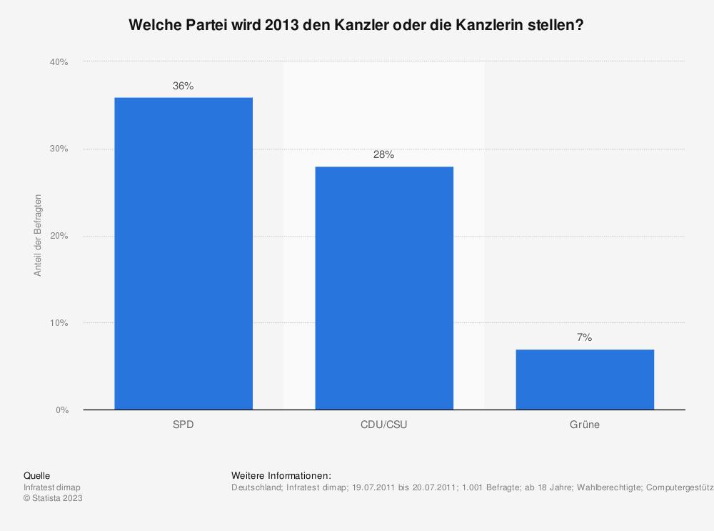 Statistik: Welche Partei wird 2013 den Kanzler oder die Kanzlerin stellen? | Statista