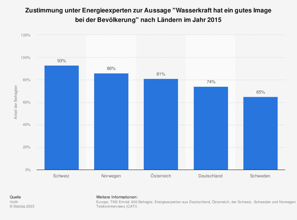 Statistik: Inwieweit sind Sie für oder gegen den Gebrauch von Wasserkraft in Deutschland? | Statista