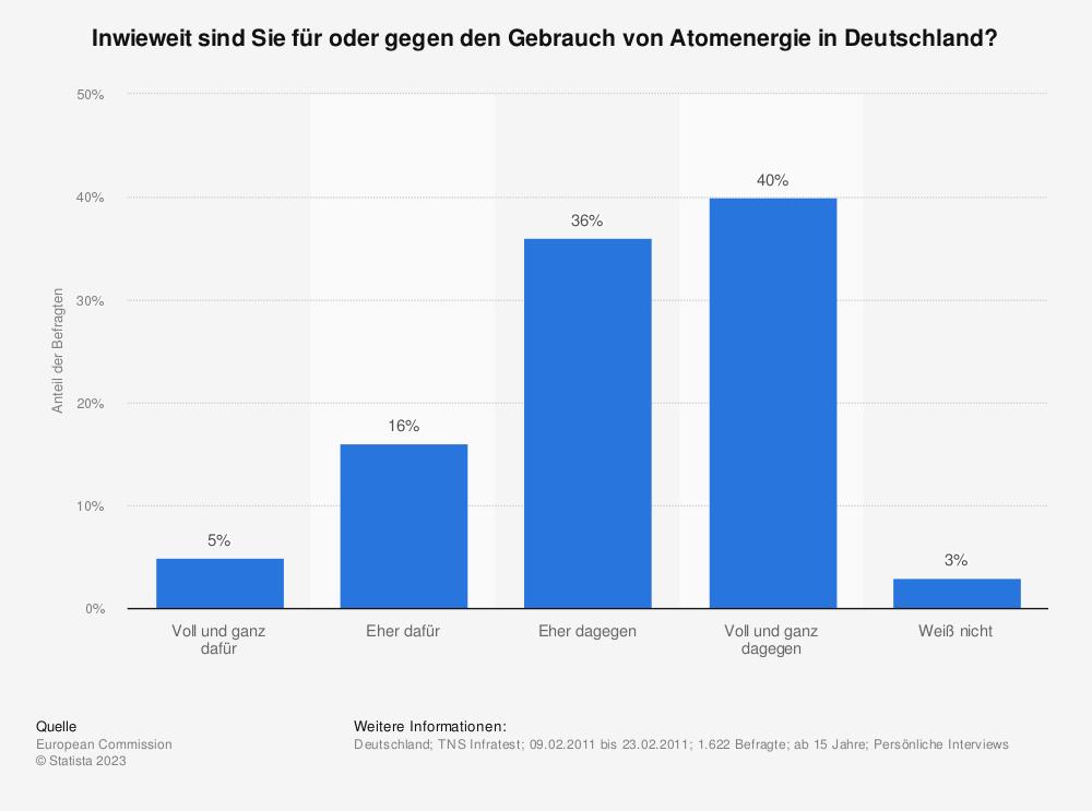 Statistik: Inwieweit sind Sie für oder gegen den Gebrauch von Atomenergie in Deutschland? | Statista