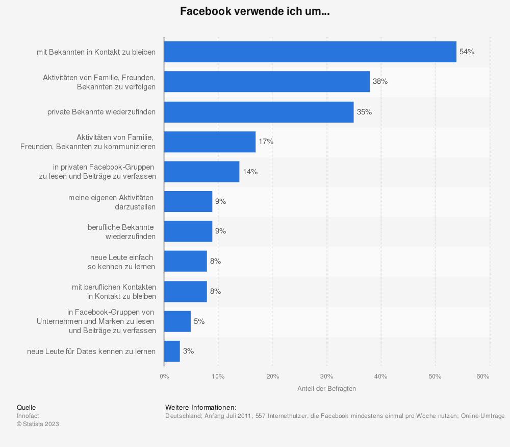 Statistik: Facebook verwende ich um... | Statista
