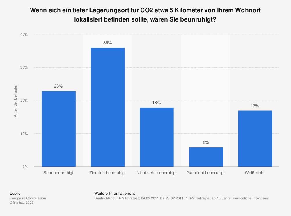 Statistik: Wenn sich ein tiefer Lagerungsort für CO2 etwa 5 Kilometer von Ihrem Wohnort lokalisiert befinden sollte, wären Sie beunruhigt? | Statista