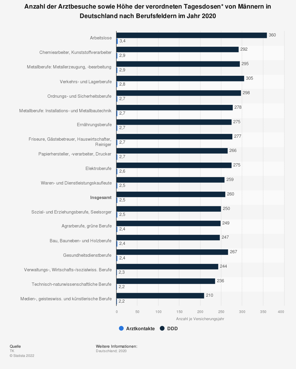 Statistik: Anzahl der Arztbesuche sowie Höhe der verordneten Tagesdosen* von Männern in Deutschland nach Berufsfeldern im Jahr 2018 | Statista