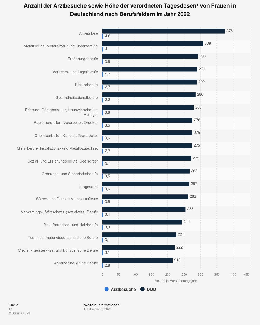 Statistik: Anzahl der Arztbesuche sowie Höhe der verordneten Tagesdosen* von Frauen in Deutschland nach Berufsfeldern im Jahr 2019 | Statista