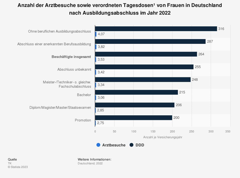Statistik: Anzahl der Arztbesuche sowie verordneten Tagesdosen* von Frauen in Deutschland nach Ausbildungsabschluss im Jahr 2018 | Statista