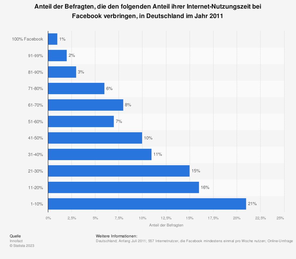 Statistik: Anteil der Befragten, die den folgenden Anteil ihrer Internet-Nutzungszeit bei Facebook verbringen, in Deutschland im Jahr 2011 | Statista