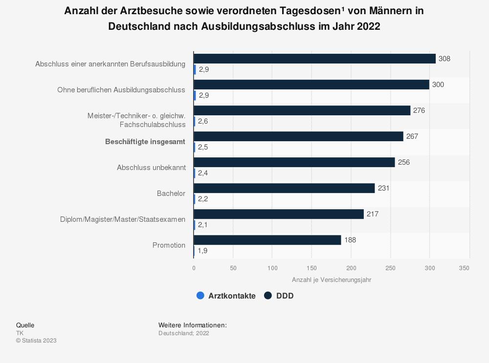 Statistik: Anzahl der Arztbesuche sowie verordneten Tagesdosen* von Männern in Deutschland nach Ausbildungsabschluss im Jahr 2019   Statista
