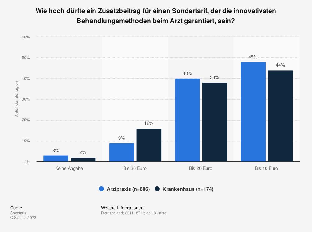 Statistik: Wie hoch dürfte ein Zusatzbeitrag für einen Sondertarif, der die innovativsten Behandlungsmethoden beim Arzt garantiert, sein? | Statista