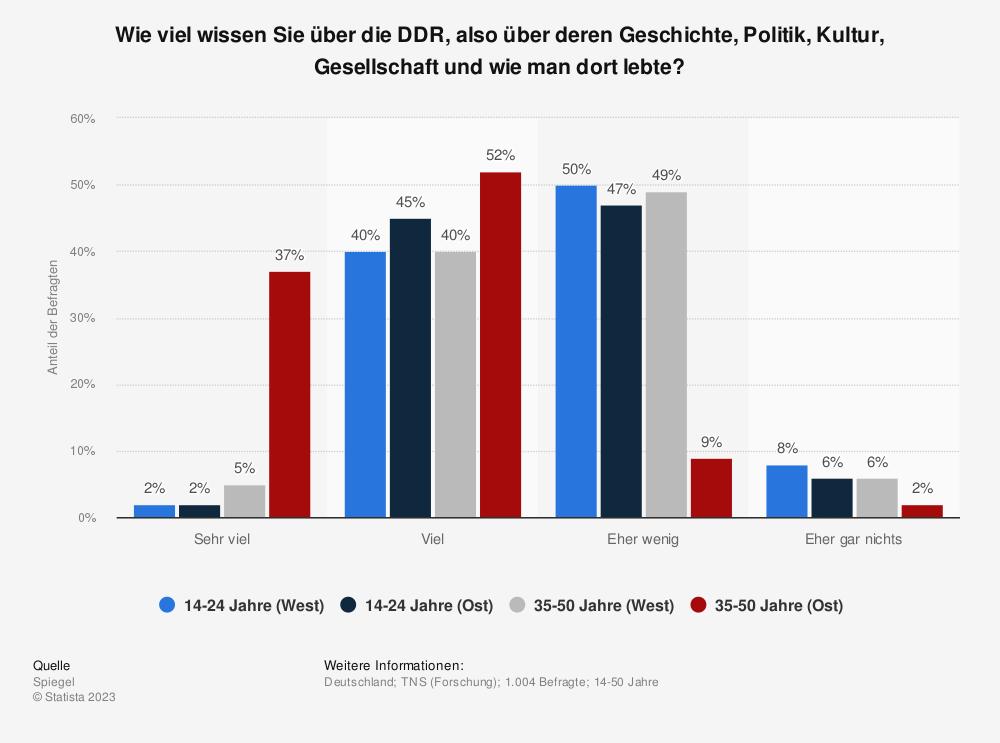 Statistik: Wie viel wissen Sie über die DDR, also über deren Geschichte, Politik, Kultur, Gesellschaft und wie man dort lebte? | Statista