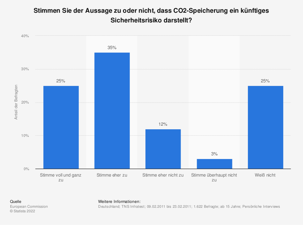 Statistik: Stimmen Sie der Aussage zu oder nicht, dass CO2-Speicherung ein künftiges Sicherheitsrisiko darstellt? | Statista