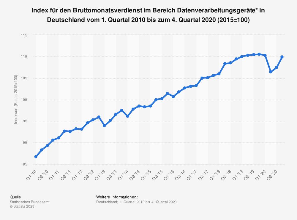 Statistik: Index für den Bruttomonatsverdienst im Bereich Datenverarbeitungsgeräte* in Deutschland vom 1. Quartal 2010 bis zum 2. Quartal 2018 | Statista
