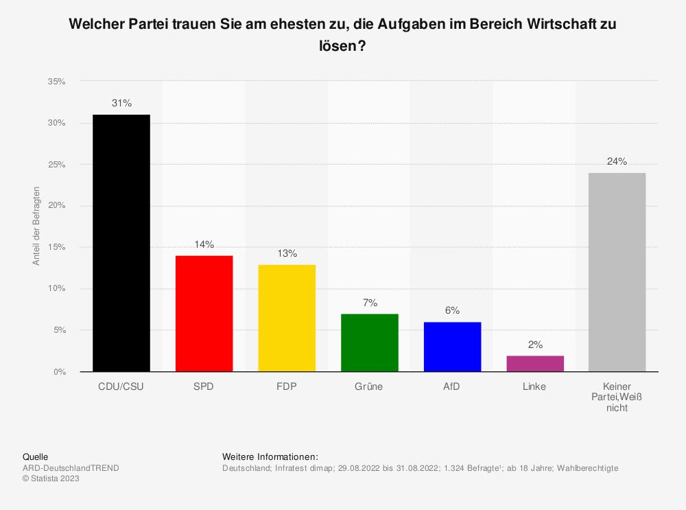 Statistik: Welcher Partei trauen Sie am ehesten zu, die Wirtschaft in Deutschland voranzubringen? | Statista