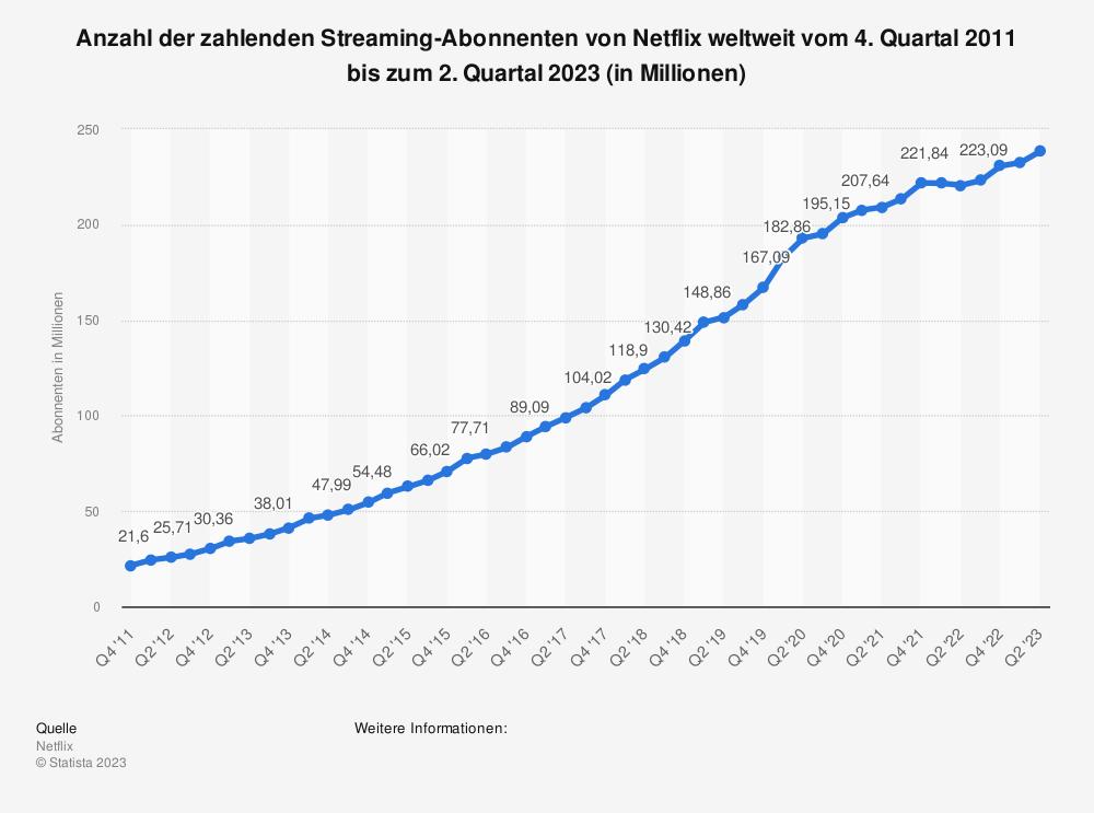 Statistik: Anzahl der zahlenden Streaming-Abonnenten von Netflix weltweit vom 3. Quartal 2011 bis zum 1. Quartal 2021 (in Millionen) | Statista
