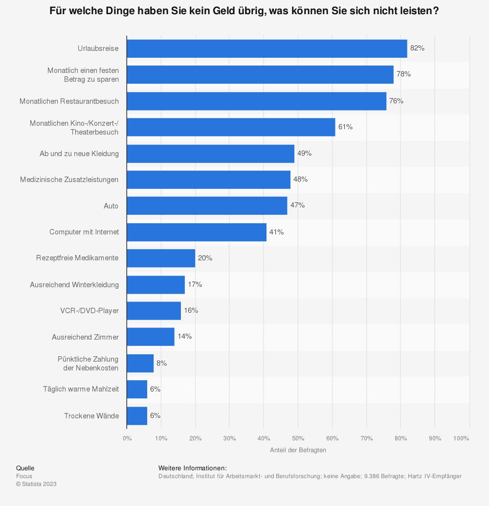 Statistik: Für welche Dinge haben Sie kein Geld übrig, was können Sie sich nicht leisten? | Statista