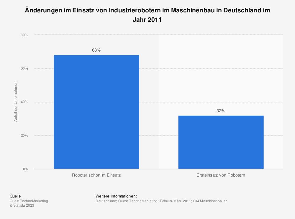 Statistik: Änderungen im Einsatz von Industrierobotern im Maschinenbau in Deutschland im Jahr 2011 | Statista