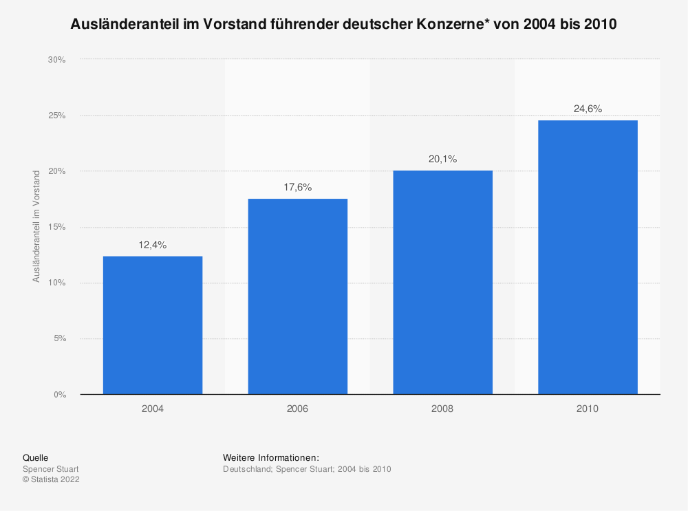 Statistik: Ausländeranteil im Vorstand führender deutscher Konzerne* von 2004 bis 2010 | Statista