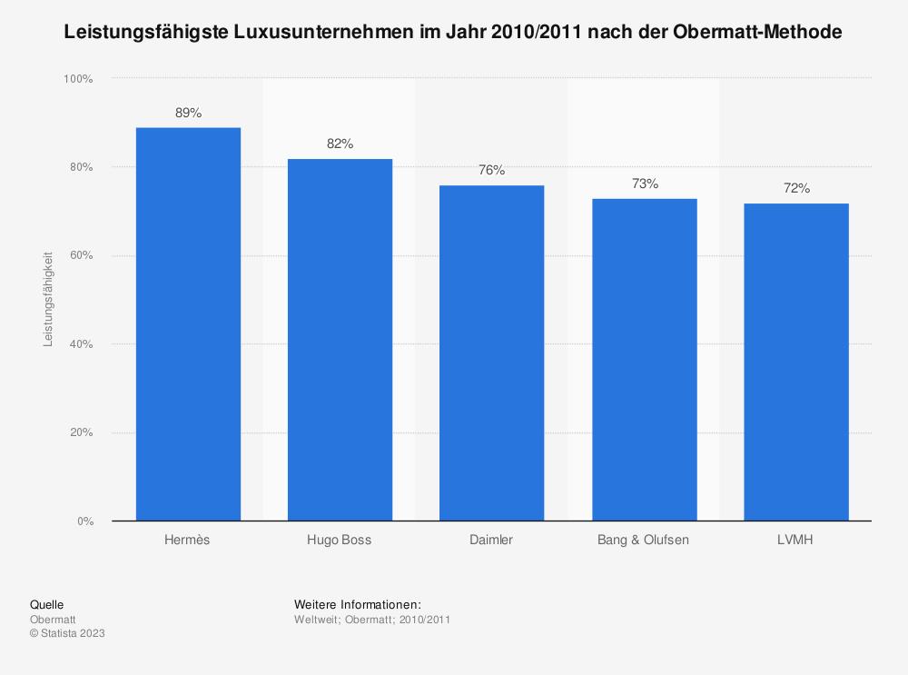 Statistik: Leistungsfähigste Luxusunternehmen im Jahr 2010/2011 nach der Obermatt-Methode | Statista