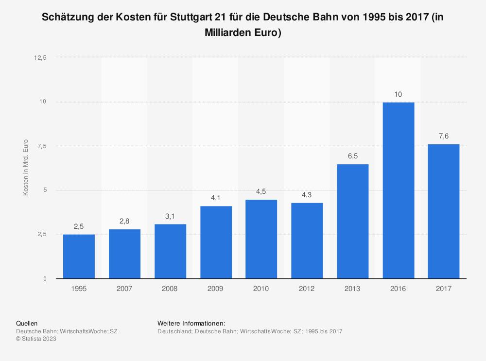 Statistik: Schätzung der Kosten für Stuttgart 21 für die Deutsche Bahn von 1995 bis 2017 (in Milliarden Euro) | Statista