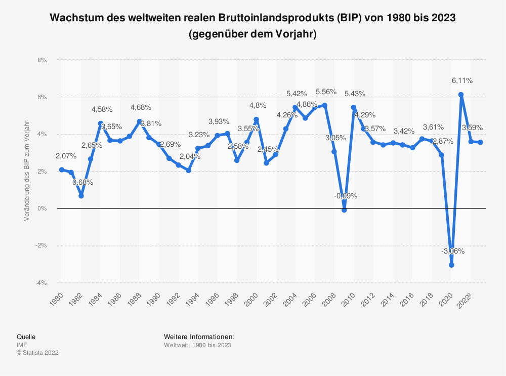 Statistik: Wachstum des weltweiten realen Bruttoinlandsprodukts (BIP) von 2010 bis 2020 (gegenüber dem Vorjahr) | Statista