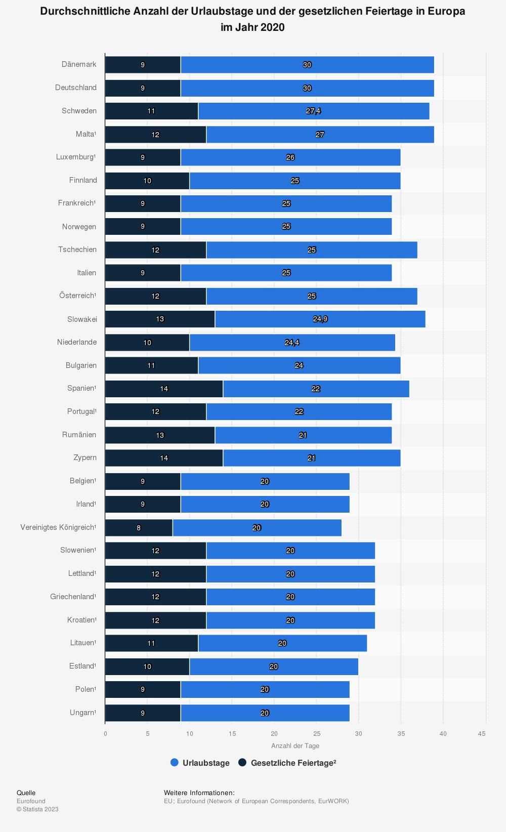 Statistik: Durchschnittlicher Jahresurlaub und staatlichen Feiertage in Europa im Jahr 2010 | Statista