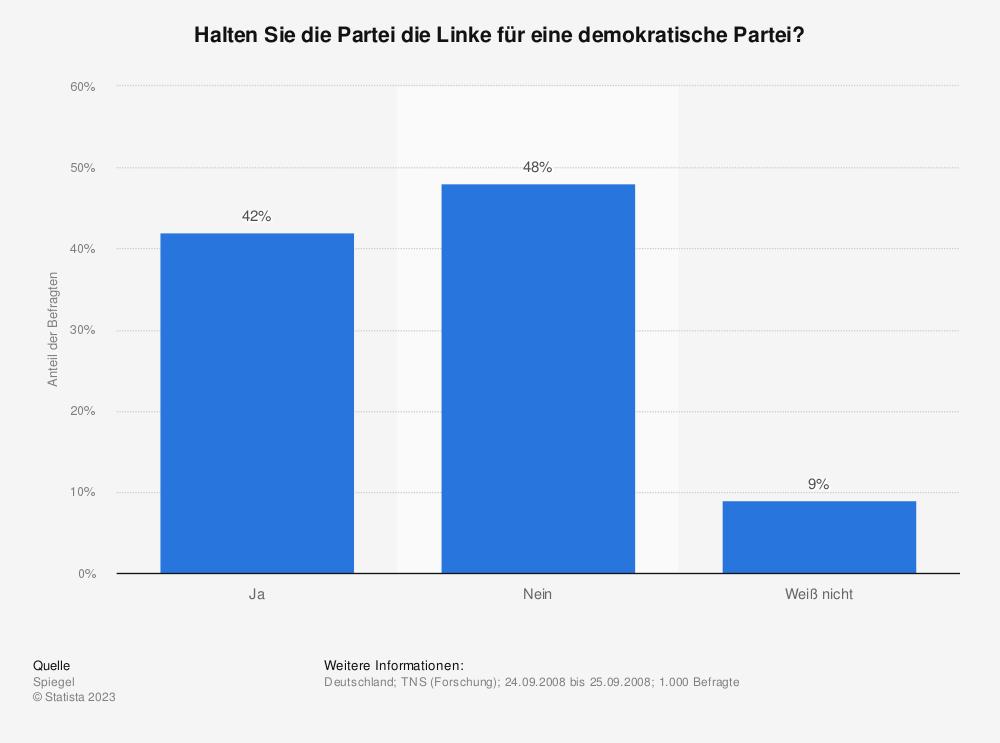 Statistik: Halten Sie die Partei die Linke für eine demokratische Partei? | Statista