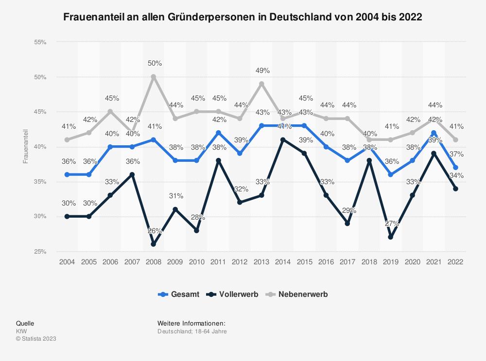 Statistik: Frauenanteil an allen Gründerpersonen in Deutschland von 2002 bis 2018 | Statista