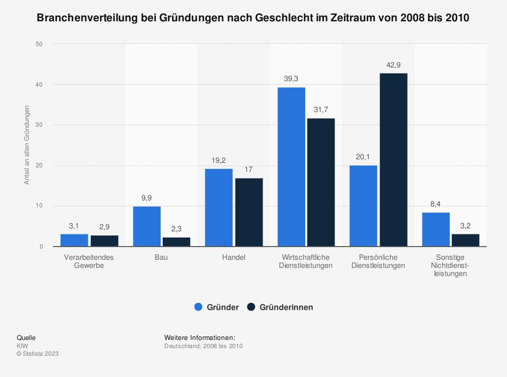 Statistik: Branchenverteilung bei Gründungen nach Geschlecht im Zeitraum von 2008 bis 2010 | Statista